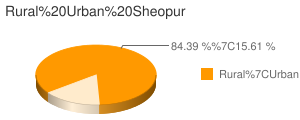 Sheopur census population